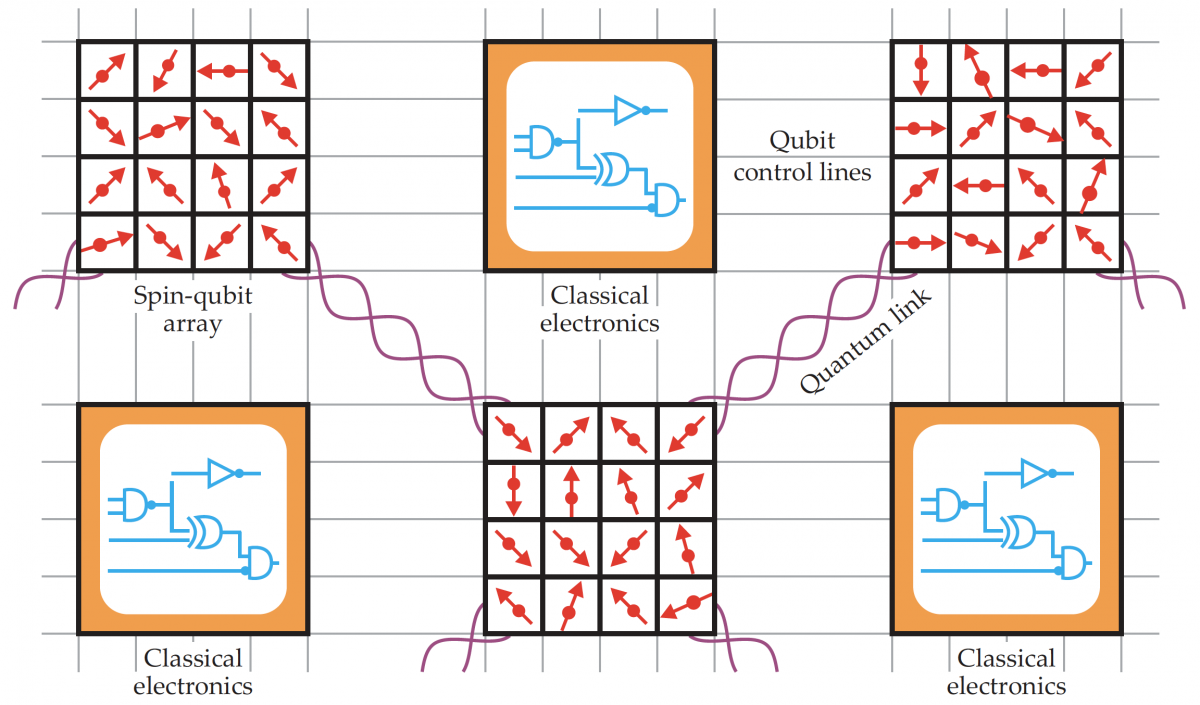A diagram showing connections between spin-qubit arrays and classical electronics, suggesting a role for the combinations for the future of quantum computing
