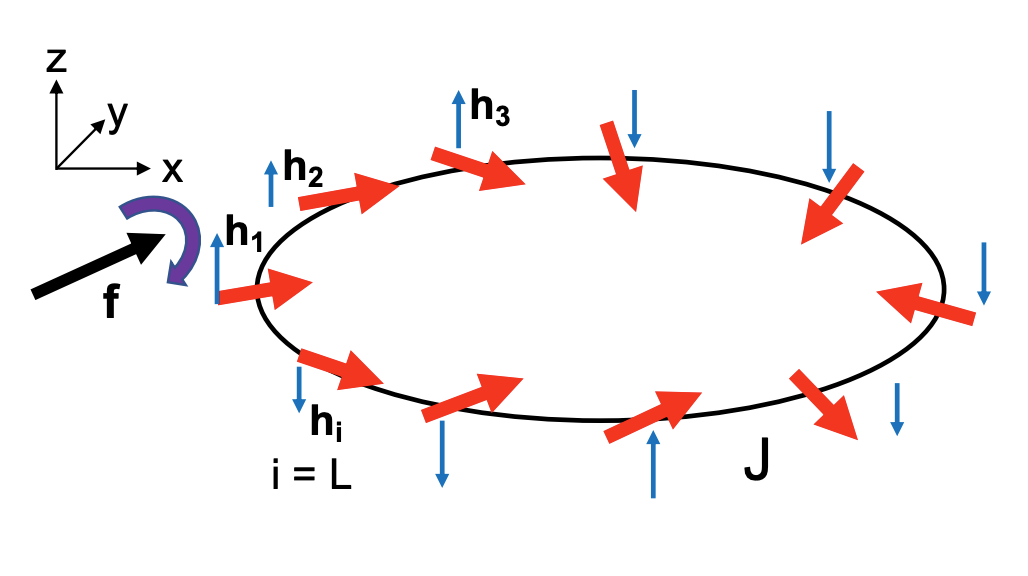 an image of arrows pointed in various directions around an ellipse